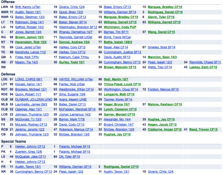 St. Louis Rams Depth Chart